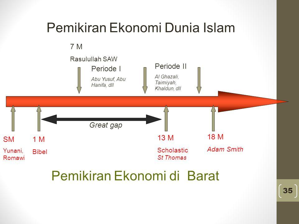 Boks 2 PEMIKIRAN EKONOMI DARI TIMUR (ISLAM) KE BARAT Banyak kemiripan antara pemikiran di dunia Islam dan Barat.