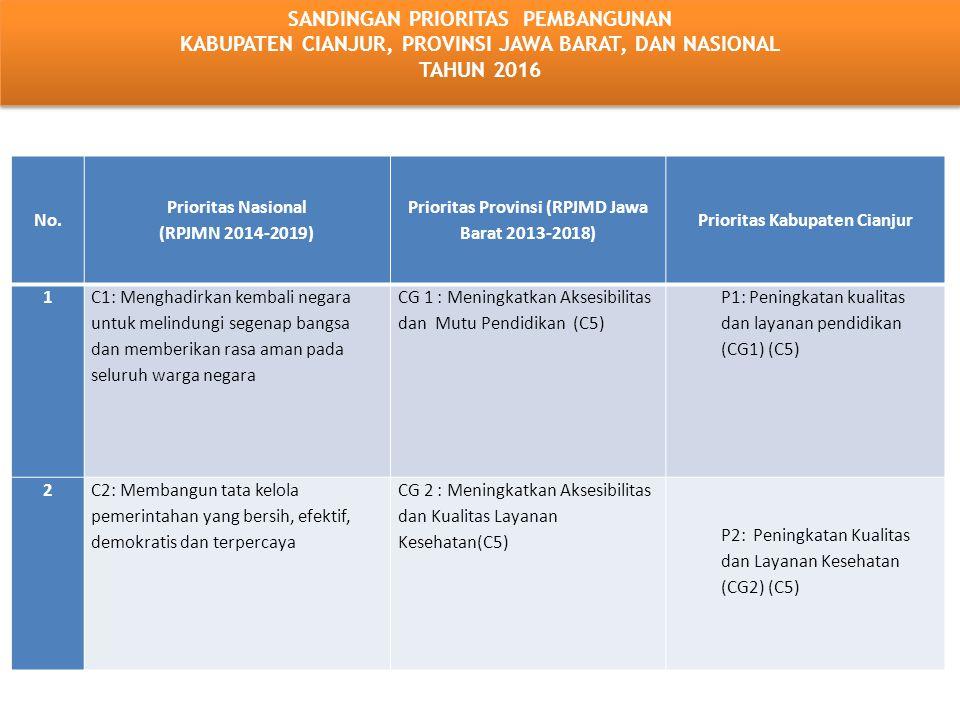 3 C3: Membangun Indonesia dari pinggiran dengan memperkuat daerah daerah dan desa dalam kerangka Negarakesatuan CG 3 Mengembangkan Infrastruktur Wilayah, Energi dan Air Baku( C3), (C7) P3: Penataan ruang (CG 3, 6) (C 3,7) 4 C4: Memperkuat kehadiran negara dalam melakukan reformasi sistem dan penegakan hukum yang bebas korupsi, bermartabat dan terpercaya CG 4 : Meningkatkan Ekonomi Pertanian (C7) P4: Peningkatan kualitas lingkungan hidup dan penanggulangan bencana (CG 6) (C 7) 5 C5: Meningkatkan kualitas hidup manusia indonesia CG 5 : Meningkatkan Ekonomi Non Pertanian (C6) P5: Peningkatan infrastruktur wilayah (CG 3) (C 3,7) 6 C6: Meningkatkan produktivitas rakyat dan daya saing di pasar internasional CG 6 : Meningkatkan pengelolaan Sumberdaya Alam, lingkungan hidup dan kebencanaan (C7) P6: Peningkatan ketahanan pangan daerah (CG 4) (C 7) 7 C7: Mewujudkan kemandirian ekonomi dengan menggerakan sektor-sektor strategis ekonomi domestik CG 7 : Meningkatkan pengelolaan seni, budaya dan wisata serta kepemudaan dan Olahraga (C8), (C9) P7: Peningkatan perekonomian Daerah (CG 5,4) (C 6,7) 8 C8: Melakukan revolusi karakter bangsa CG 8 : Meningkatkan ketahanan keluarga dan kependudukan (C5) P8: Peningkatan reformasi pemerintahan (CG 10) (C 2,3,4) 9 C9: Memperteguh ke-bhineka-an dan memperkuat restorasi sosial Indonesia CG 9 : Menanggulangi kemiskinan, Penyandang Masalah kesejahteraan Sosial dan Keamanan (C1) P9: Peningkatan aktualisasi nilai- nilai akhlakul kariamah (CG 1sd.10) (C 1) 10 CG 10 Moderisasi Pemerintahan dan Pembangunan Perdesaan (C2),(C3), (C4) Lanjutan........