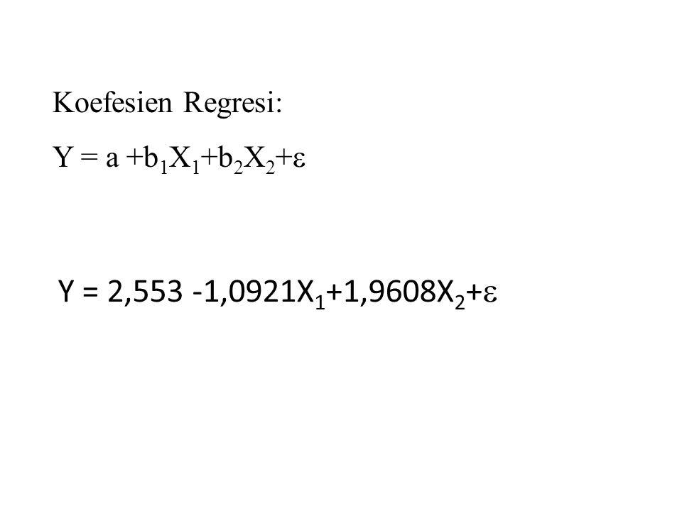Koefesien Regresi: Y = a +b 1 X 1 +b 2 X 2 +  Y = 2,553 -1,0921X 1 +1,9608X 2 + 