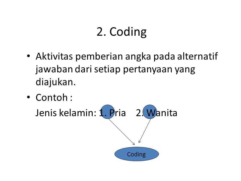 2.Coding Aktivitas pemberian angka pada alternatif jawaban dari setiap pertanyaan yang diajukan.