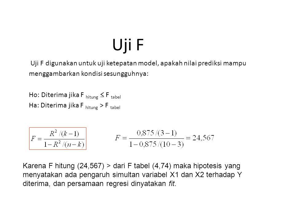 Uji F Uji F digunakan untuk uji ketepatan model, apakah nilai prediksi mampu menggambarkan kondisi sesungguhnya: Ho: Diterima jika F hitung  F tabel Ha: Diterima jika F hitung > F tabel Karena F hitung (24,567) > dari F tabel (4,74) maka hipotesis yang menyatakan ada pengaruh simultan variabel X1 dan X2 terhadap Y diterima, dan persamaan regresi dinyatakan fit.