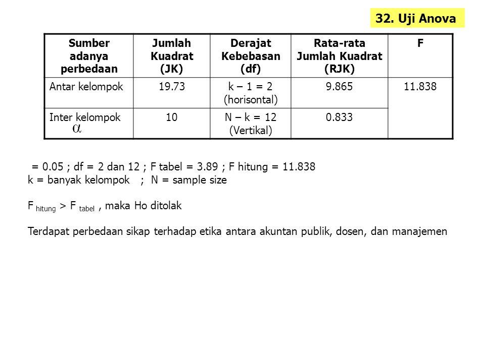 Sumber adanya perbedaan Jumlah Kuadrat (JK) Derajat Kebebasan (df) Rata-rata Jumlah Kuadrat (RJK) F Antar kelompok19.73k – 1 = 2 (horisontal) 9.86511.838 Inter kelompok10N – k = 12 (Vertikal) 0.833 = 0.05 ; df = 2 dan 12 ; F tabel = 3.89 ; F hitung = 11.838 k = banyak kelompok ; N = sample size F hitung > F tabel, maka Ho ditolak Terdapat perbedaan sikap terhadap etika antara akuntan publik, dosen, dan manajemen 32.