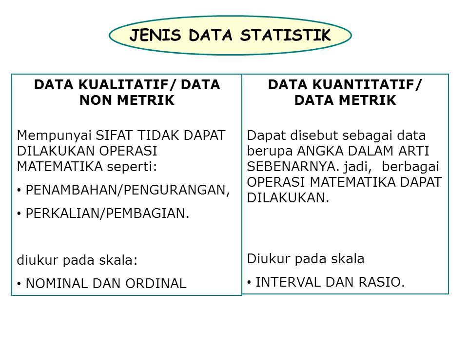 JENIS DATA STATISTIK DATA KUALITATIF/ DATA NON METRIK Mempunyai SIFAT TIDAK DAPAT DILAKUKAN OPERASI MATEMATIKA seperti: PENAMBAHAN/PENGURANGAN, PERKALIAN/PEMBAGIAN.