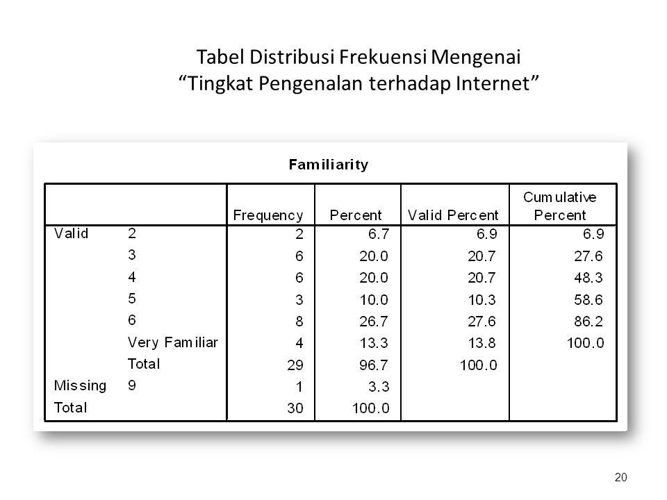 20 Tabel Distribusi Frekuensi Mengenai Tingkat Pengenalan terhadap Internet