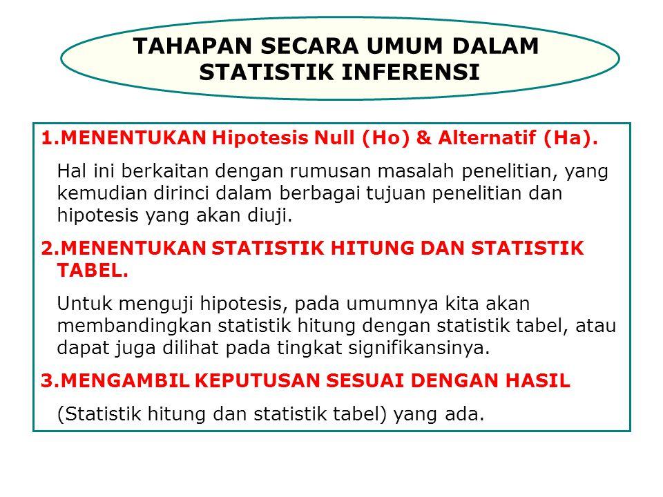 TAHAPAN SECARA UMUM DALAM STATISTIK INFERENSI 1.MENENTUKAN Hipotesis Null (Ho) & Alternatif (Ha).