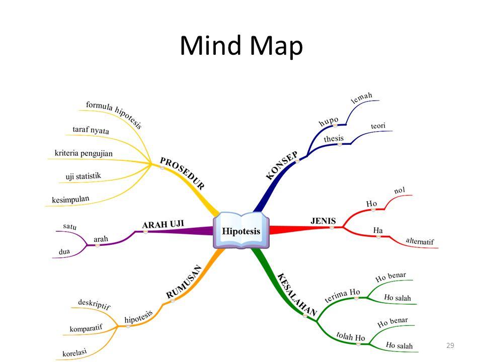 Mind Map 29