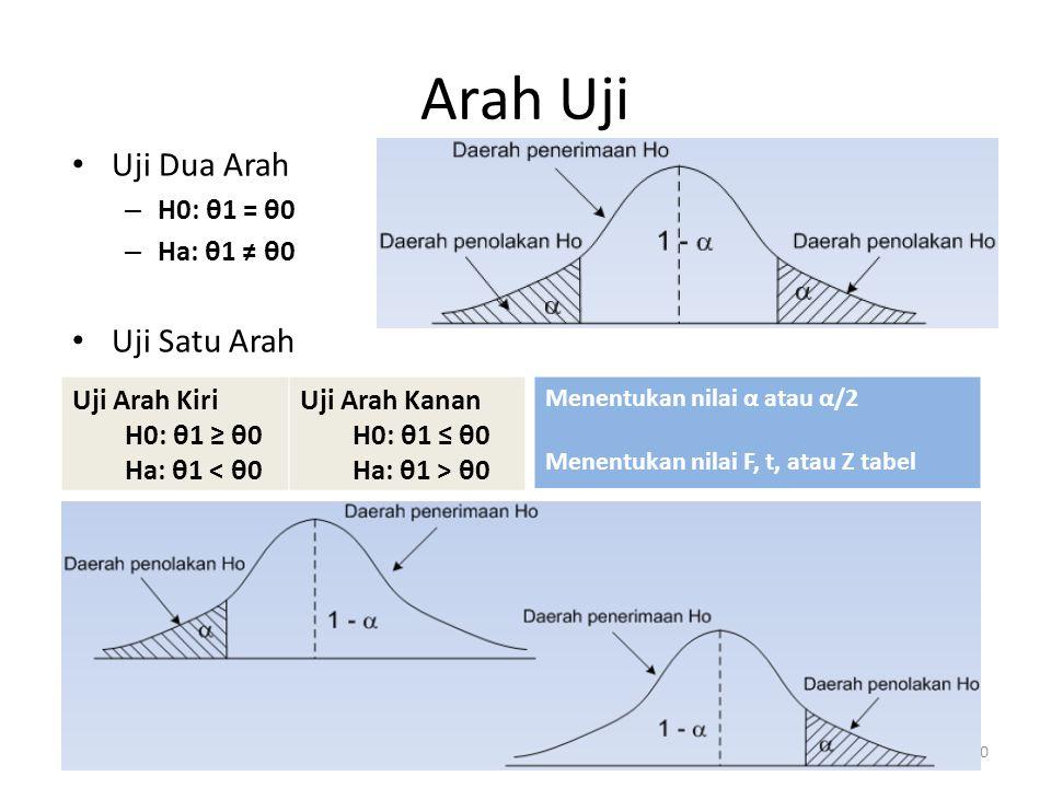 Arah Uji Uji Dua Arah – H0: θ1 = θ0 – Ha: θ1 ≠ θ0 Uji Satu Arah 30 Uji Arah Kiri H0: θ1 ≥ θ0 Ha: θ1 < θ0 Uji Arah Kanan H0: θ1 ≤ θ0 Ha: θ1 > θ0 Menentukan nilai α atau α/2 Menentukan nilai F, t, atau Z tabel