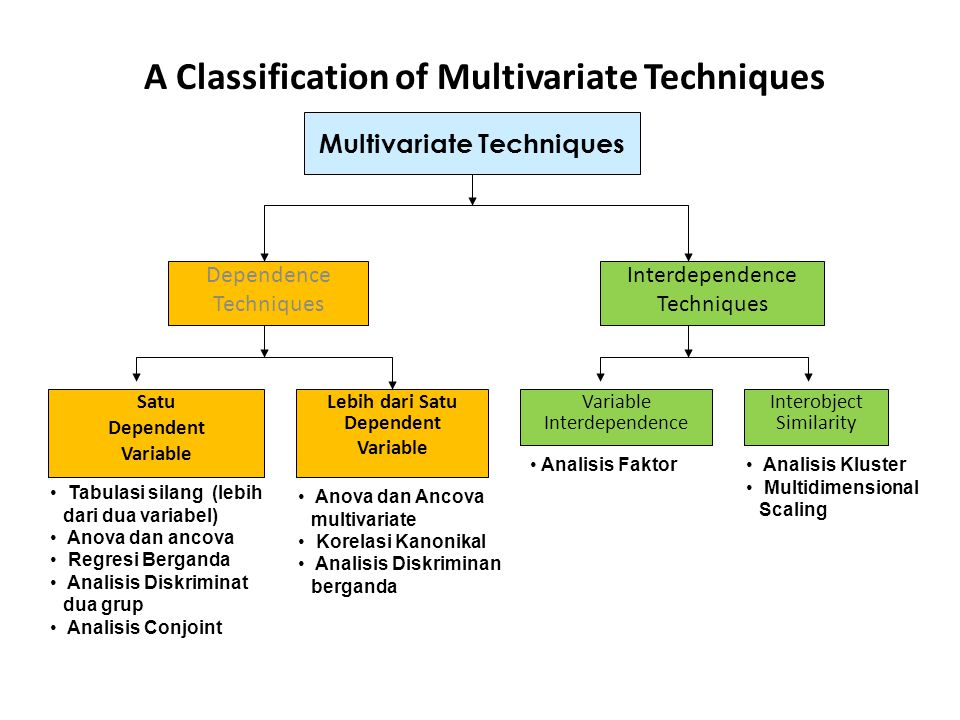 A Classification of Multivariate Techniques Dependence Techniques Interdependence Techniques Satu Dependent Variable Lebih dari Satu Dependent Variable Variable Interdependence Interobject Similarity Tabulasi silang (lebih dari dua variabel) Anova dan ancova Regresi Berganda Analisis Diskriminat dua grup Analisis Conjoint Anova dan Ancova multivariate Korelasi Kanonikal Analisis Diskriminan berganda Analisis Faktor Analisis Kluster Multidimensional Scaling Multivariate Techniques
