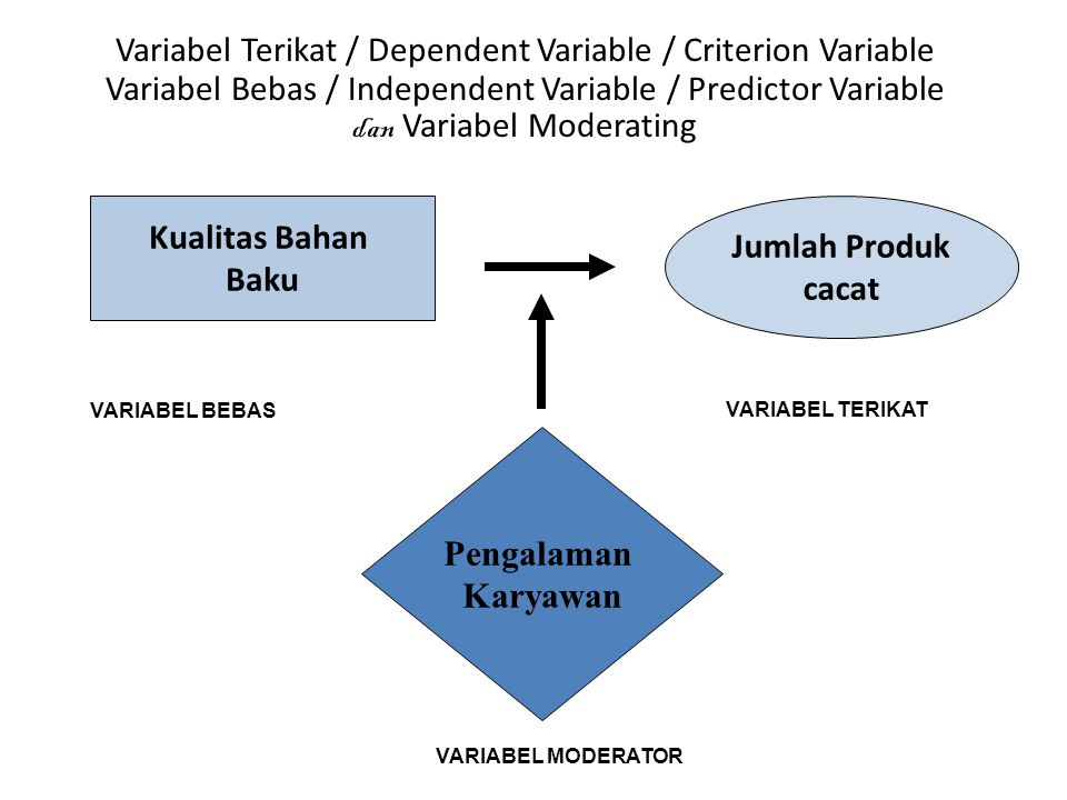 Kualitas Bahan Baku Jumlah Produk cacat Pengalaman Karyawan VARIABEL BEBAS VARIABEL TERIKAT VARIABEL MODERATOR Variabel Terikat / Dependent Variable / Criterion Variable Variabel Bebas / Independent Variable / Predictor Variable dan Variabel Moderating
