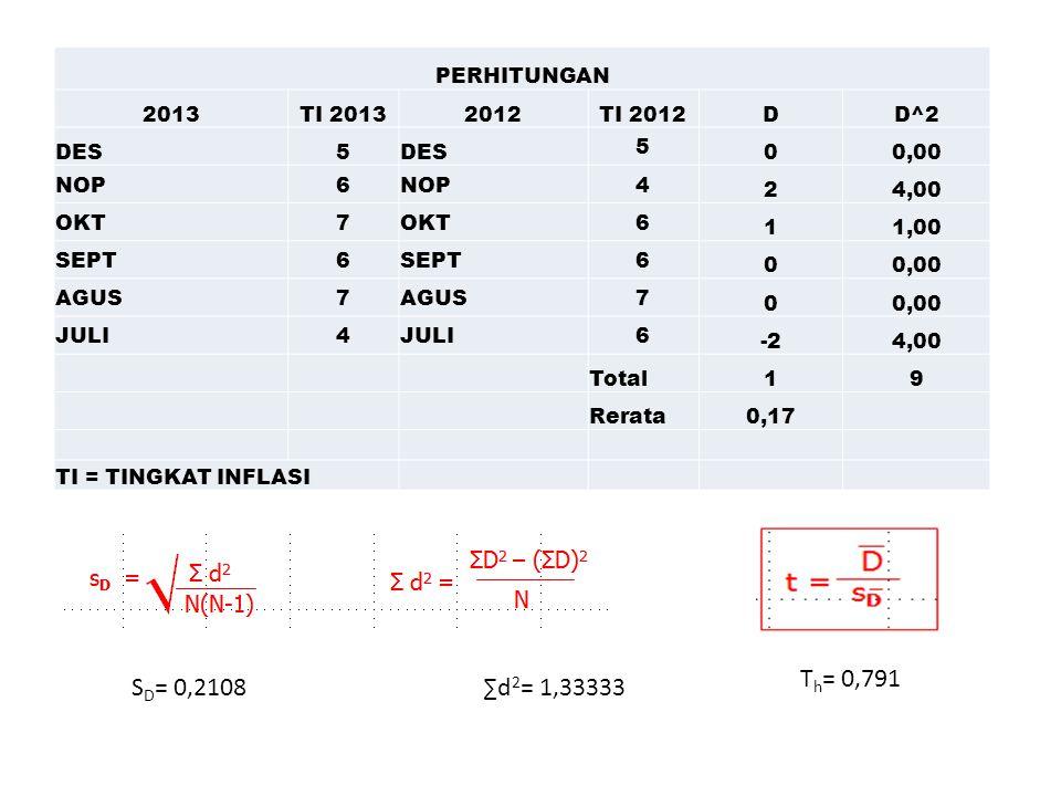 PERHITUNGAN 2013TI 20132012TI 2012DD^2 DES5 5 00,00 NOP6 4 24,00 OKT7 6 11,00 SEPT6 6 00,00 AGUS7 7 00,00 JULI4 6 -24,00 Total19 Rerata0,17 TI = TINGKAT INFLASI ∑d 2 = 1,33333S D = 0,2108 T h = 0,791