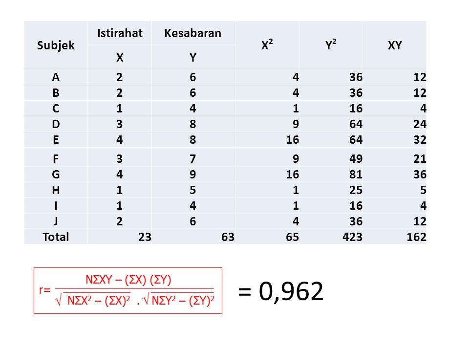 = 0,962 Subjek IstirahatKesabaran X2X2 Y2Y2 XY XY A2643612 B2643612 C141164 D3896424 E48166432 F3794921 G49168136 H151255 I141164 J2643612 Total236365423162