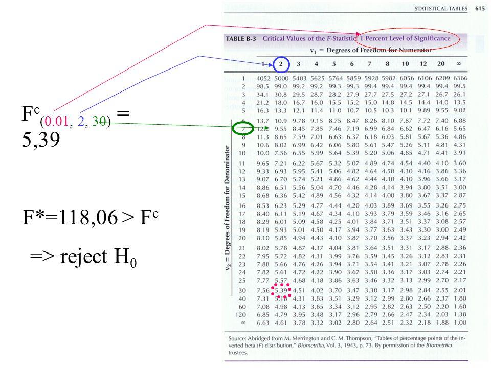 F c (0.01, 2, 30) = 5,39 F*=118,06 > F c => reject H 0