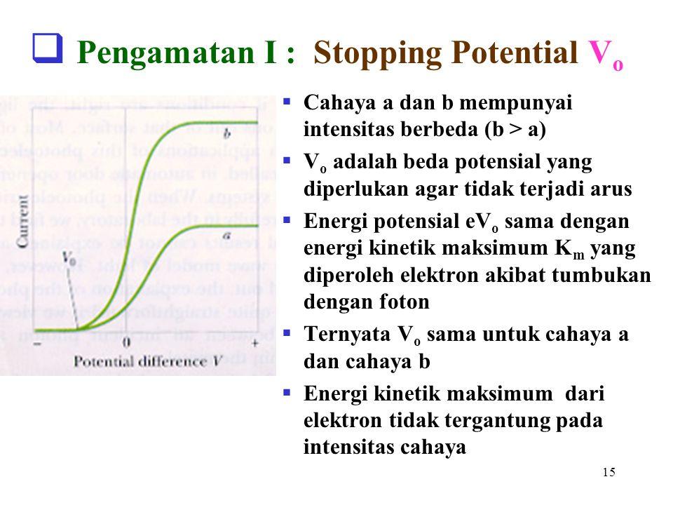 16  Pengamatan II : Frekuensi cutoff f o  Pada frekuensi f o stopping potential V o = 0  Untuk f < f o, tidak terjadi efek fotoelektrik