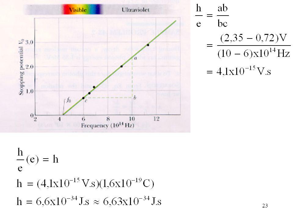 24 Contoh 5.3 : Tentukan besarnya work function dari pengamatan frekuensi cutoff Jawab :