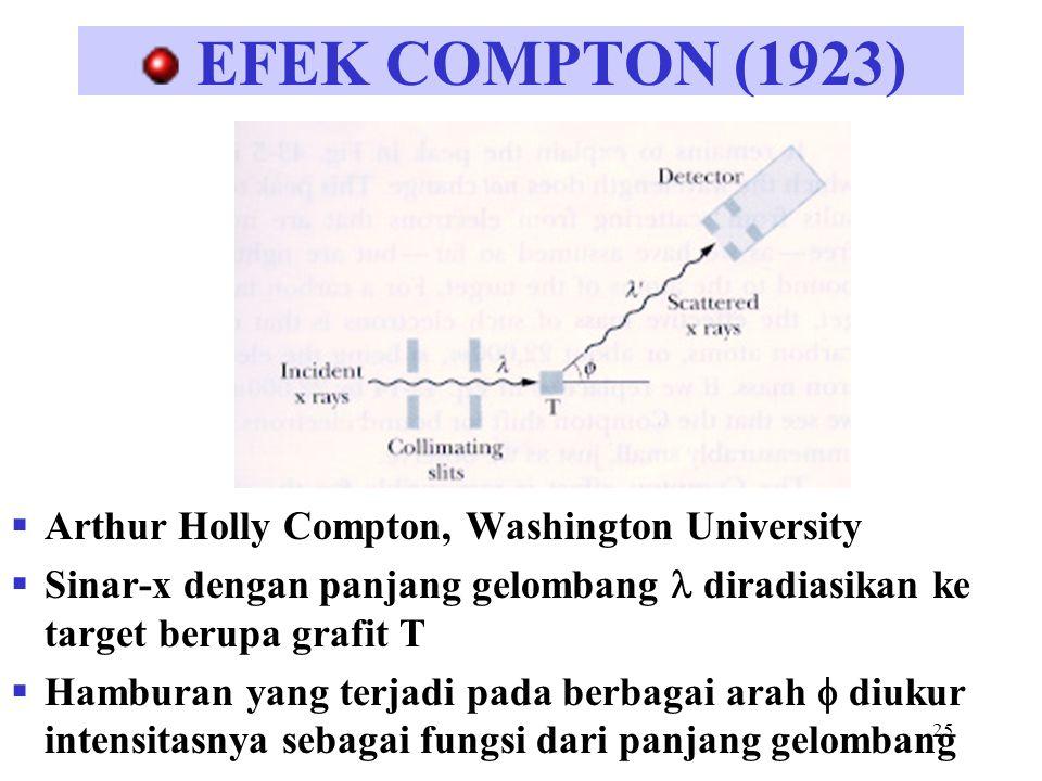 26 Compton shift Terdapat dua puncak panjang gelombang : = sinar-x yang datang '= sinar-x yang dihamburkan