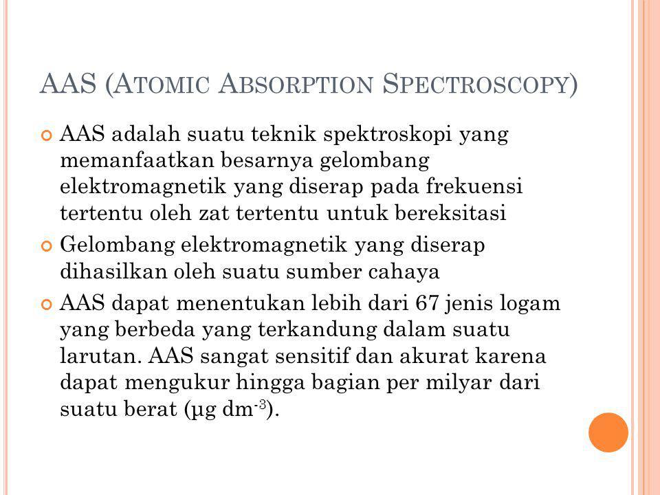 S UMBER E NERGI C AHAYA Kelemahan AAS Sumber cahaya kontinu tidak dapat digunakan  garis-garis absorpsi lebih sempit dari pita pada spektroskopi biasa.