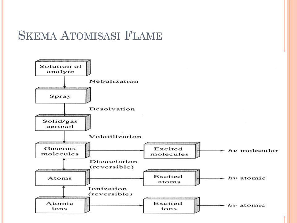 Nebulization - Pengubahan sampel cairan menjadi fine spray / aerosol Desolvation - Padatan atom dicampur dengan gaseous fuel Volatilization - Padatan atom dirubah menjadi uap di dalam flame.
