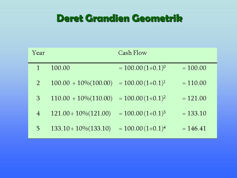 , t = 1,2,…,n 01 3 2n-1n F1F1 F 1 (1+g) 1 F 1 (1+g) 2 F 1 (1+g) n-2 F 1 (1+g) n Deret Grandien Geometrik
