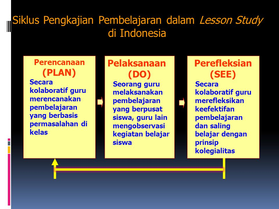 LESSON STUDY (Studi Pembelajaran) OPEN CLASS/ OPEN LESSON PLAN SEE SCHOOL REFORM LEARNING COMMUNITY DO