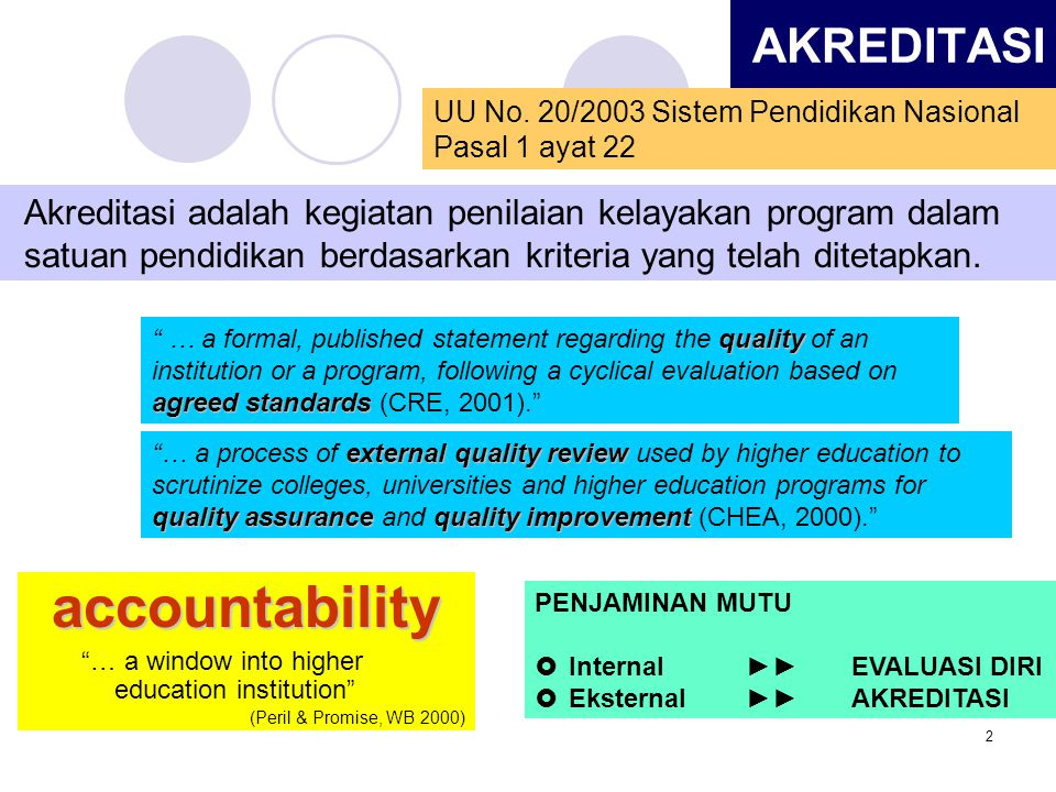 3 SIKLUS PENJAMINAN MUTU (SPMI dan SPME) PERBAIKAN INTERNAL DAN PEMBINAAN EVALUASI EKSTERNAL/ AKREDITASI REKOMENDASI PEMBINAAN PERBAIKAN INTERNAL EVALUASI-DIRI CQI = Continuous Quality Improvement ►►►budaya mutu SPMI SPME