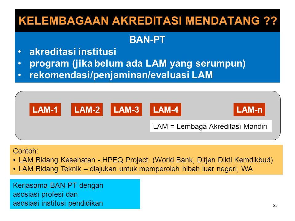 ISSUES YANG BERKAITAN DENGAN LAM 26 Permendikbud yang mengatur pembentukan LAM (dalam persiapan).