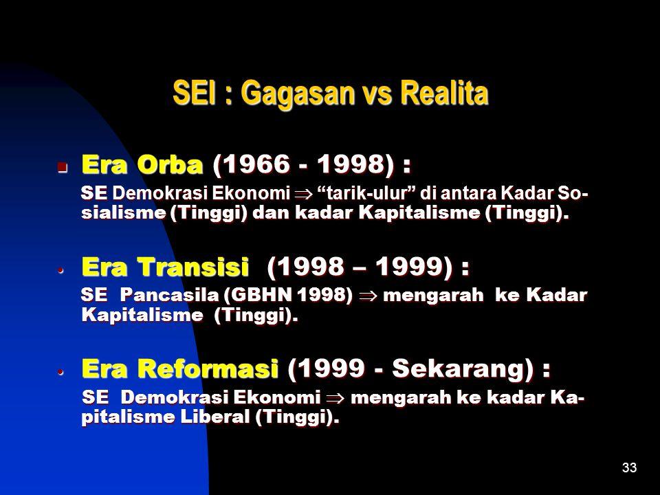 33 SEI : Gagasan vs Realita Era Orba (1966 - 1998) : SE Demokrasi Ekonomi  tarik-ulur di antara Kadar So- sialisme (Tinggi) dan kadar Kapitalisme (Tinggi).