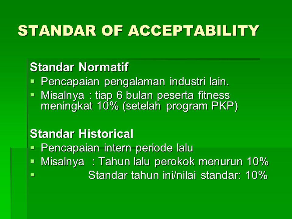 STANDAR OF ACCEPTABILITY Standar Normatif  Pencapaian pengalaman industri lain.
