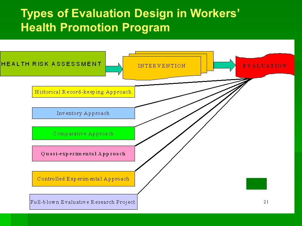 Types of Evaluation Design in Workers' Health Promotion Program. V v v