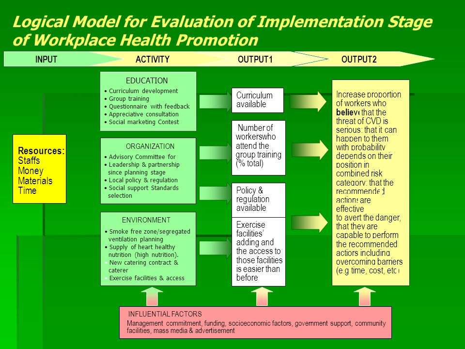 Logical Model for Evaluation of Implementation Stage of Workplace Health Promotion INPUT EDUCATION Curriculum development Group training Questionnaire with feedback Appreciative consultation Social marketing Contest ORGANIZATION Advisory Committee for Leadership & partnership since planning stage Local policy & regulation Social support Standards selection ENVIRONMENT Smoke free zone/segregated ventilation planning Supply of heart healthy nutrition (high nutrition).
