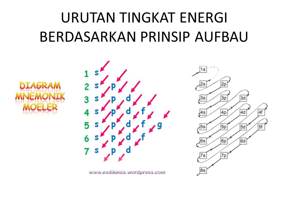 Contoh 1.Tentukan konfigurasi elektron dan elektron valensi dari: a.