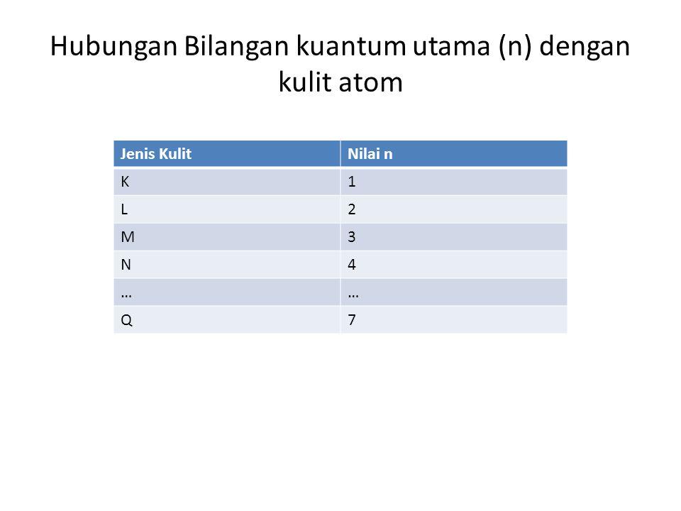Bilangan Kuantum Azimut (l) Menyatakan subkulit tempat elektron berada dan bentuk orbital serta menentukan besarnya momentum sudut elektron terhadap inti.