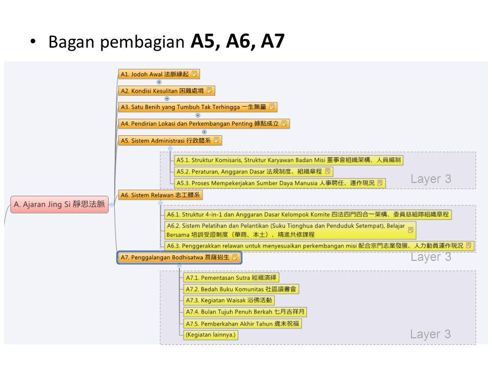 Bagan pembagian B1, B2 Layer 3