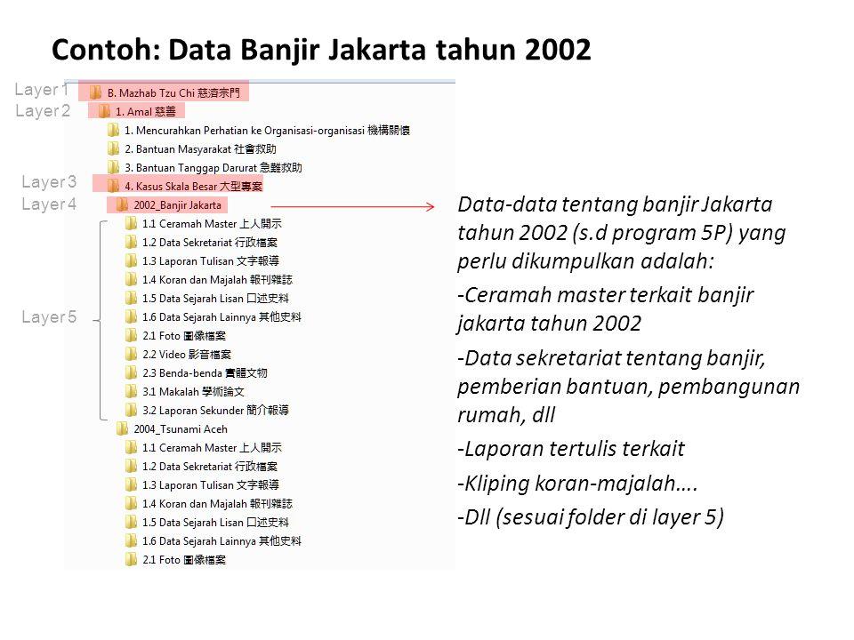 Jenis data yang dikumpulkan Data Tulisan L1.1 Ceramah Master L1.2 Data Sekretariat L1.3 Laporan Tulisan L1.4 Koran dan Majalah L1.5 Data Sejarah Lisan L1.6 Data Sejarah Lainnya Data Non Tulisan L2.1 Foto L2.2 Video L2.3 Benda- benda Data Tambahan L3.1 Makalah L3.2 Laporan Sekunder Semua ini termasuk Layer 5 atau terakhir *Daftar Checklist