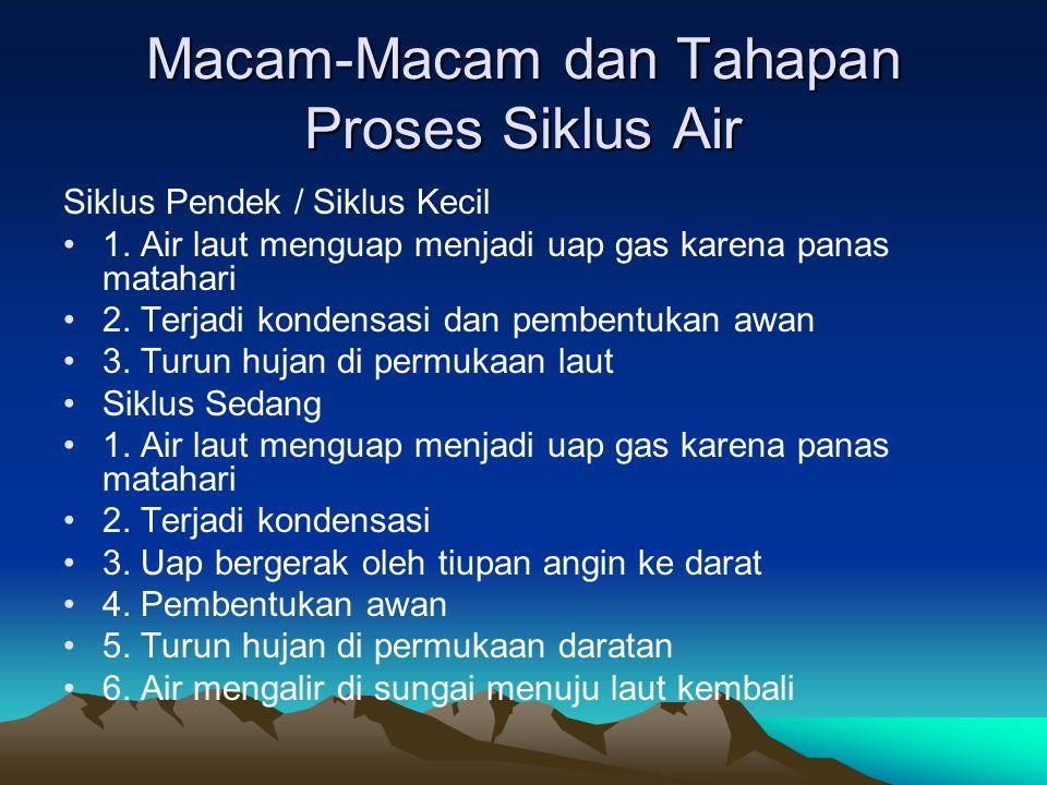 Macam-Macam dan Tahapan Proses Siklus Air Siklus Panjang / Siklus Besar 1.