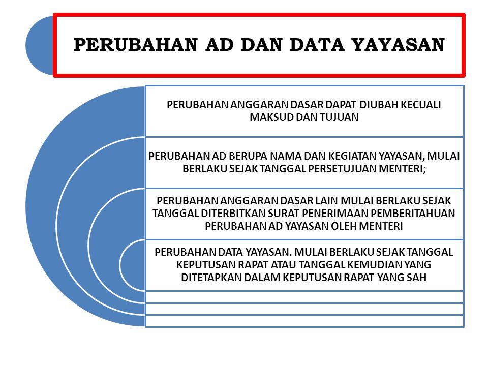 ORGAN YAYASAN -PEMBINA MINIMAL 1 ORANG -PENGAWAS MINIMAL 1 ORANG -PENGURUS TERDIRI DARI KETUA SEKRETARIS DAN BENDAHARA -PENGURUS BERTINDAK ATAS NAMA YAYASAN -MASA JABATAN ORGAN YAYASAN 5 TAHUN, KECUALI PEMBINA PENGURUS PEMBINA PENGAWAS