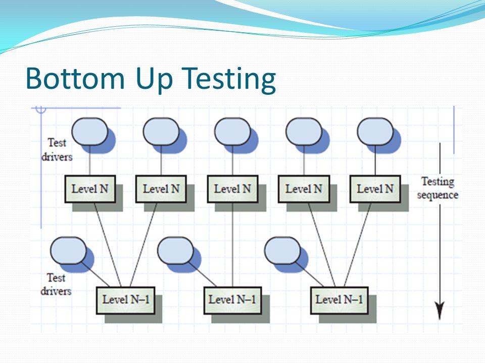 PendekatanTesting Architectural validation Top-down integration testing lebih baik digunakan dalam menemukan error dalam sistem arsitektur.