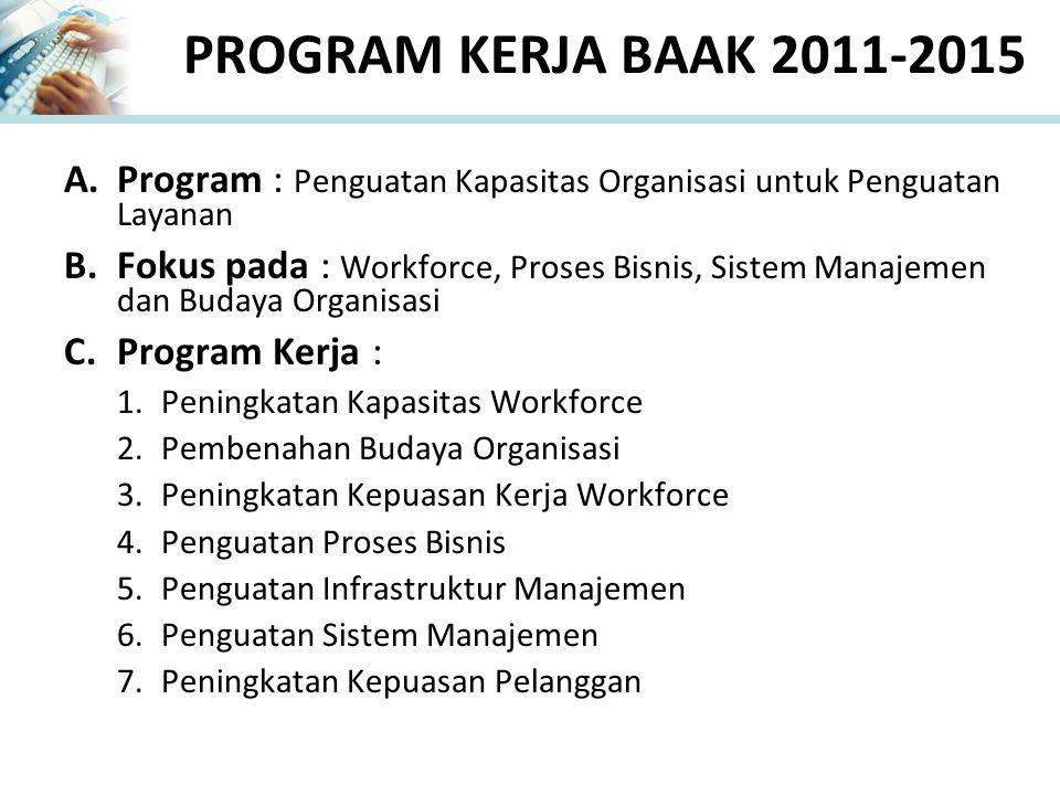 PROGRAM KERJA BAAK 2016-2020 A.Program : Pengembangan BAAK berstandar Nasional B.Fokus pada : Pengembangan Layanan dan Peningkatan Mutu yang Berkelanjutan untuk pengakuan layanan berstandar nasional C.Program Kerja : 1.Inovasi dan Pengembangan Layanan berstandar nasional 2.Pengembangan Kapasitas Workforce berstandar nasional 3.Modularisasi dan Pengembangan Proses Bisnis 4.Pengembangan Infrastruktur Manajemen 5.Pengembangan Sistem Manajemen