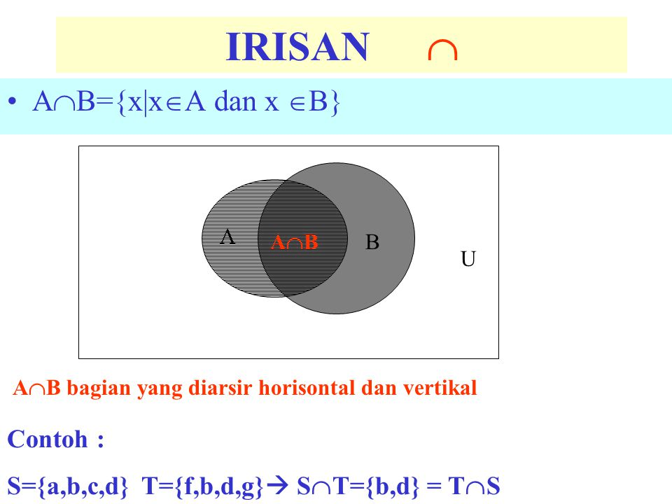 A-B={x|x  A dan x  B } A B U A-B bagian yang diarsir horisontal SELISIH- B Contoh : S={a,b,c,d}T={f,b,d,g}  S-T={a,c}  T-S={f,g}