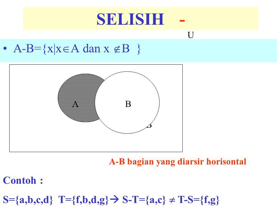 A'={x|x  A} =U-A A U U A' bagian yang diarsir horisontal KOMPLEMEN A=A' Contoh : U={x|x=alfabet} S={a,b,c,d}S'={e,f,g,h,…….,x,y,z} A