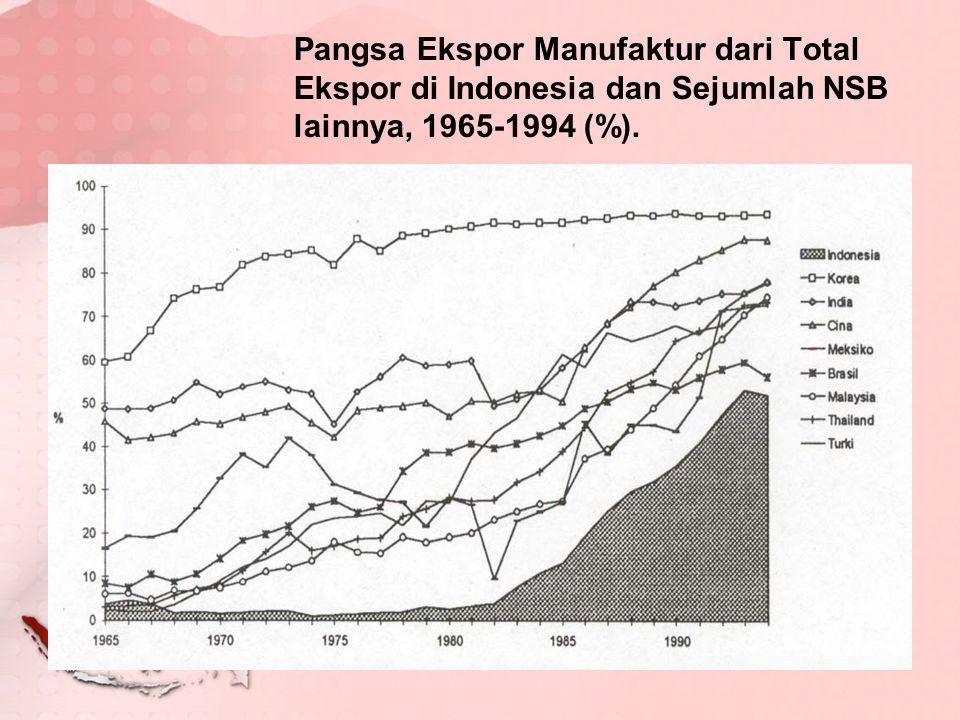 TEORI PERUBAHAN STRUKTUR EKONOMI Proses pembangunan -> pertumbuhan ekonomi (yang cukup lama dan tinggi) mengakibatkan terjadinya perubahan struktur ekonomi.
