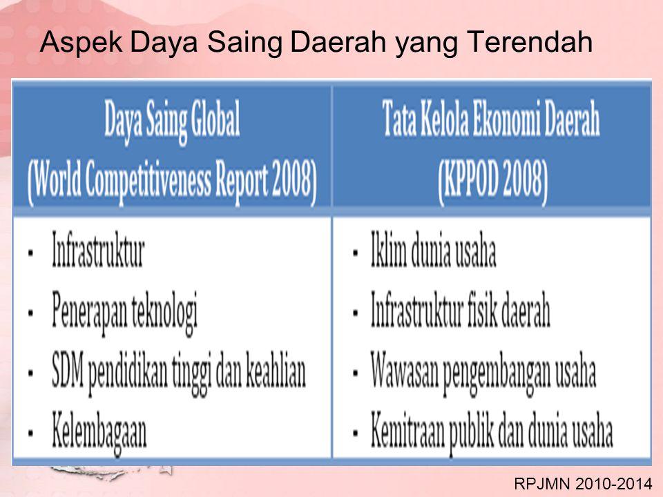 Kesenjangan Wilayah dalam RPJMN 2010-2014 Intensitas kegiatan ekonomi yang masih terpusat di Jawa dan Bali Kontribusi provinsi-provinsi di Pulau Jawa dan Bali terhadap total perekonomian nasional (termasuk migas), adalah 64,78 persen, sedangkan wilayah Sumatera 20,44 persen, Sulawesi 6 persen, Kalimantan 6 persen, dan Papua, Kepulauan Maluku serta Kepulauan Nusa Tenggara masing-masing kurang dari 2 persen Kesenjangan ekonomi juga terjadi antarkabupaten/kota