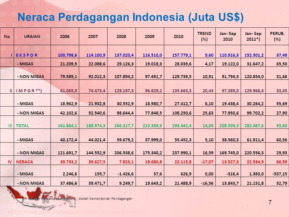Neraca Perdagangan Indonesia dengan China (Juta US) 8 URAIAN20062007200820092010 Jan-Apr 2010 Jan-Apr 2011 Perub (%).