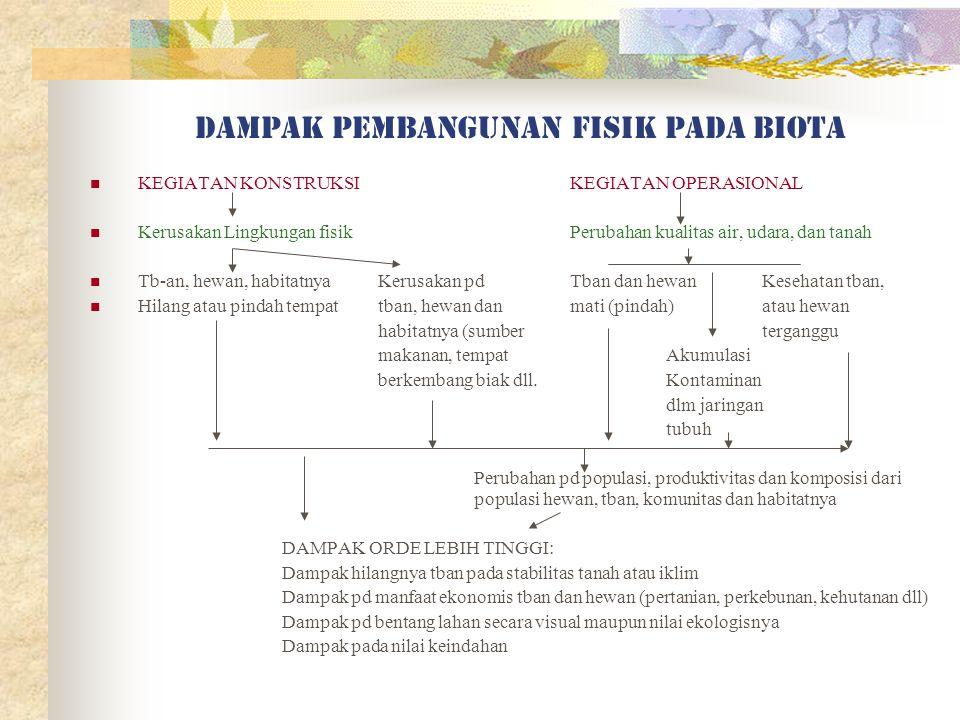 Dampak pembangunan fisik thd flora dan fauna darat: A.