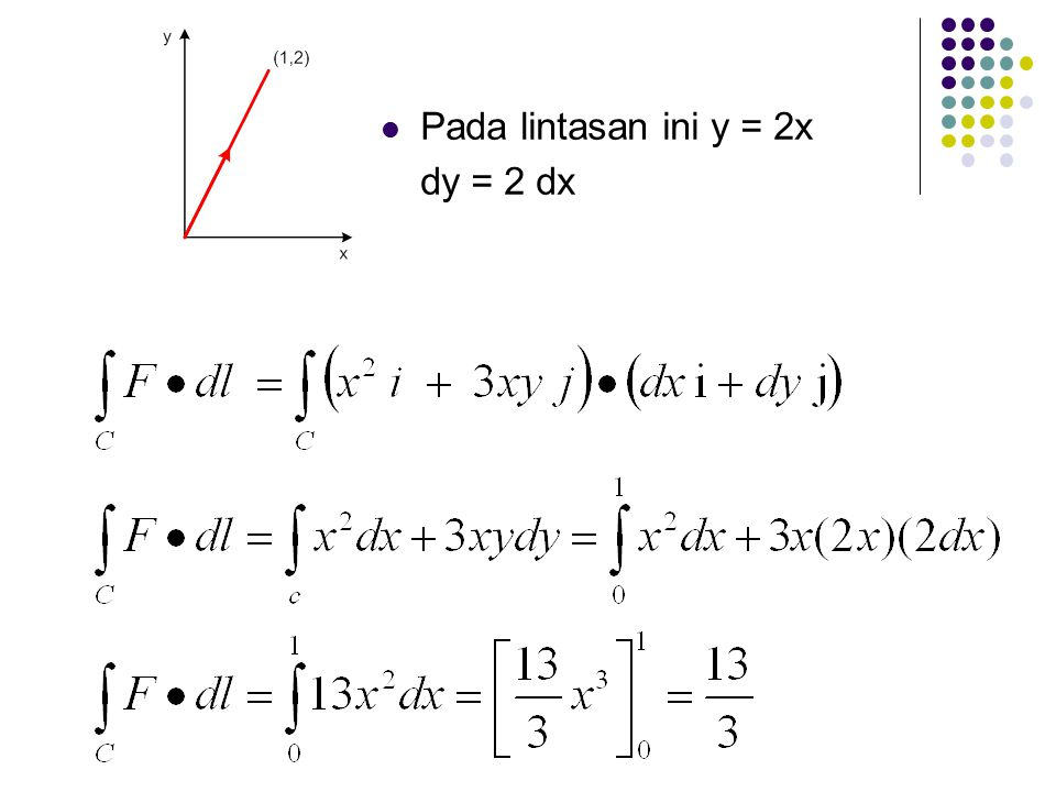 Pada lintasan ini y = 2x 2 dy = 4x dx