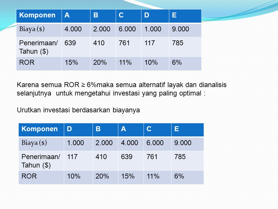 Lanjutkan dengan analisis peningkatan investasi : Alternatif yang dievaluasi jika terdapat peningkatan ROR>6% PeningkatanB-DA-BC-A  Biaya ($) 1.0002.000  Penerimaan/Th($) 239229112  ROR 29%10%2% B-D mempunyai peningkatan ROR 29% sehingga B lebih baik dibanding D  D dibuang,.