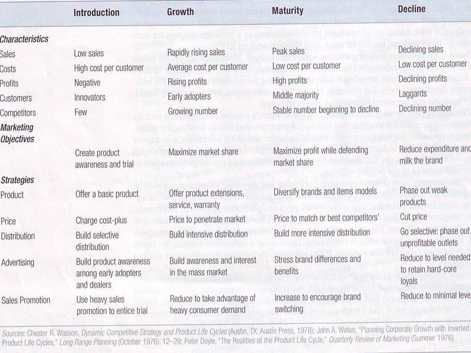 Evolusi Pasar Positioning produk juga berubah sesuai evolusi pasar Evolusi Pasar : 1.Kemunculan 2.Pertumbuhan 3.Kedewasaan 4.Penurunan