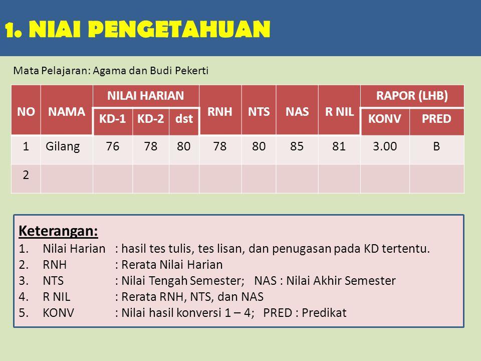 2.NIAI KETERAMPILAN NONAMAPRAKTPROJPORTOR NIL RAPOR (LHB) KONVPRED 1Gilang8075 772.66B- 2...