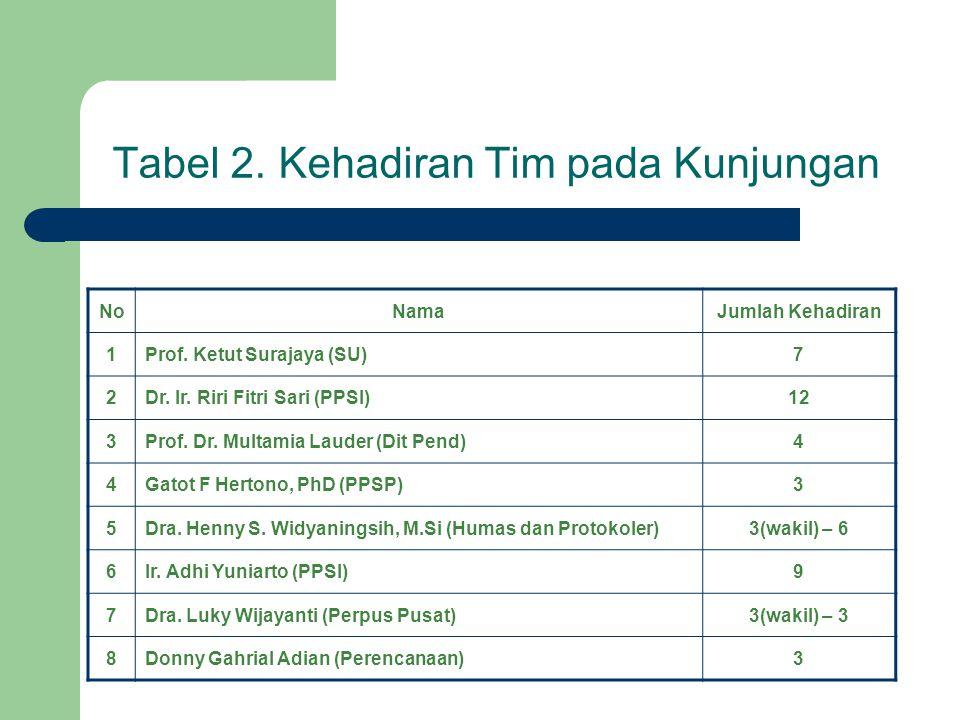 Gambar 2. Statistik Kehadiran Tim pada Soalisasi program TI dan UI-ana