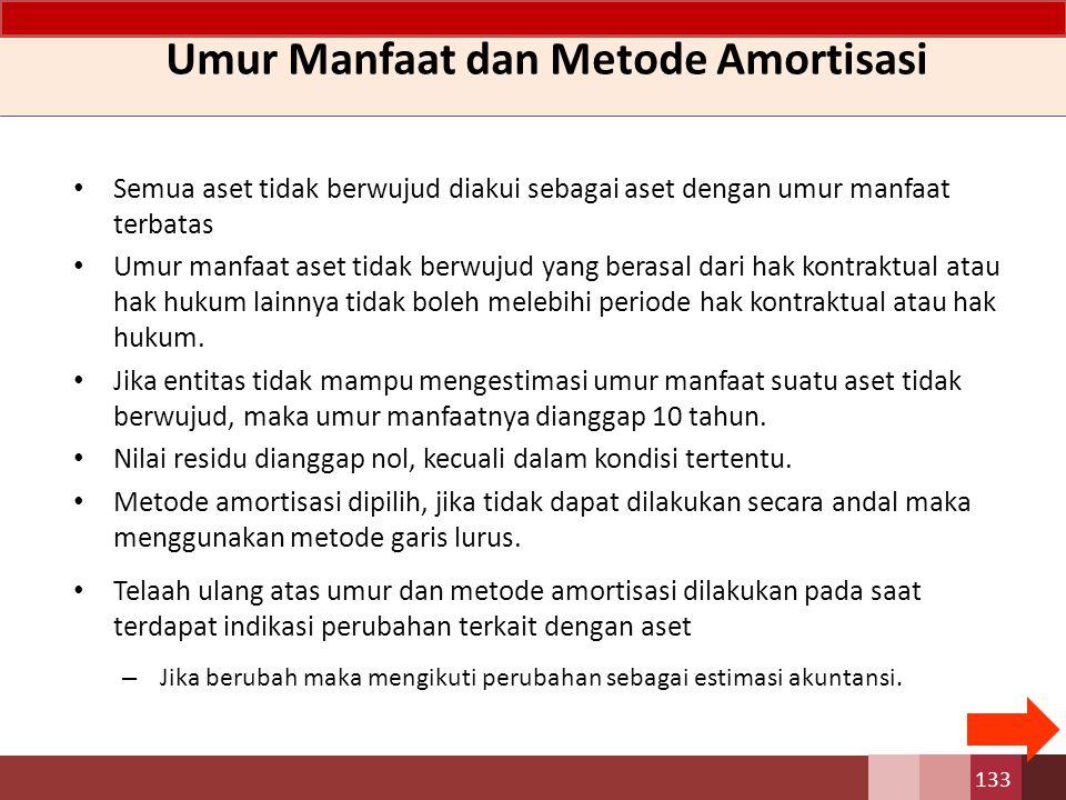 Ilustrasi Amortisasi Aset Tak Berwujud TanggalUraian Debit Kredit TanggalUraian Debit Kredit Des.