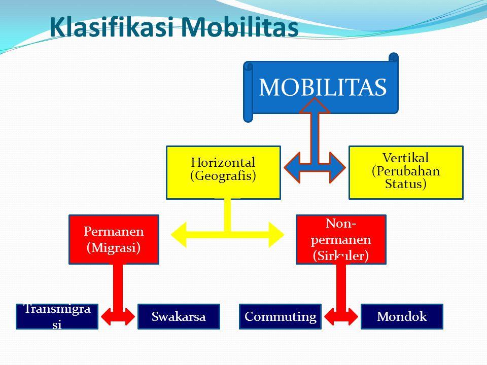 Ukuran-ukuran Mobilitas  Angka Mobilitas : rasio banyaknya penduduk yg pindah dlm jangka waktu tertentu dengan jumlah penduduk  Angka Migrasi Masuk jml migrasi masuk IM = --------------------------- x 1000 jml pddk tengah th  Angka Migrasi Keluar jml migrasi keluar OM = --------------------------- x 1000 jml pddk tengah th